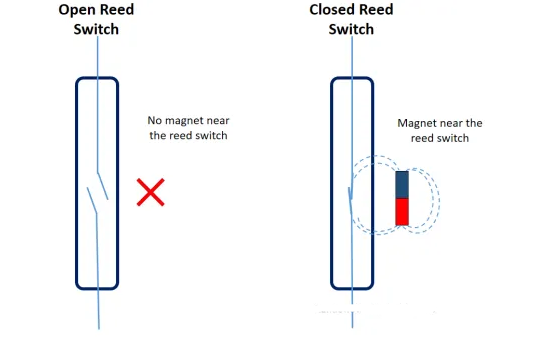 reed switches sensor magnets